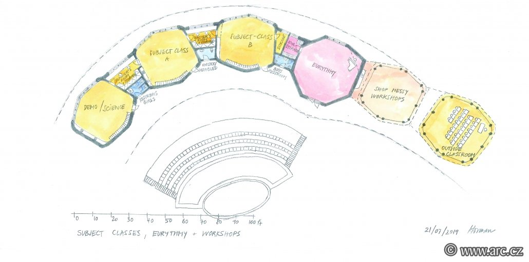 Floor plan of the building of the special classrooms of the Waldorf school. On the left is the music classroom, in the middle are workshop classrooms (ceramics and wood workshop), on the right is the eurythmic hall and the outdoor classroom. The classes follow each other in an arch and thus close the inner courtyard of the school from the south side. In the courtyard there is a garden and an amphitheater.