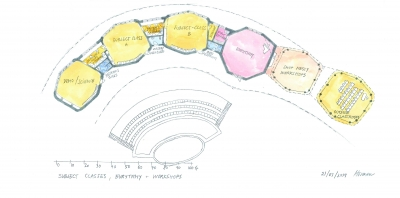 Floor plan of the special classroom of the Waldorf school. On the left is a music room, in the middle of a workshop (ceramics and wood workshop), on the right is a eurythmical hall and an outdoor room. Classes follow each other in an arch and close the inner courtyard of the school from the south. In the inner courtyard there is a garden and an amphitheater.